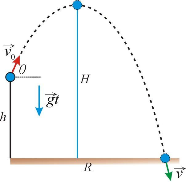 方程式 運動
